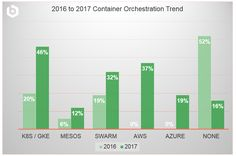 Bitnami Blog: Container Trends – Bitnami User Survey 2017 (Part 2)    115% growth in businesses using Kubernetes  100% growth in Mesos  AWS Container Service overtaking Docker Swarm in less than 1 year