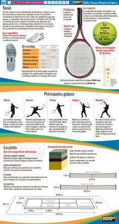 Tenis Río 2016