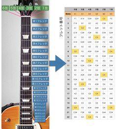Music Score, Guitar Tabs, Easy Drawings, Study, Entertaining, Gift, Studio, Sheet Music, Studying