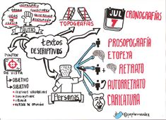 Apuntes de Lengua | Lengua, Literatura y TIC en Secundaria