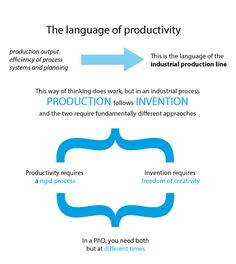 Productivity phd thesis