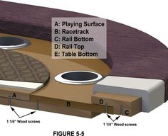 Poker Table Plans | Cross section of racetrack poker table plans. Complete