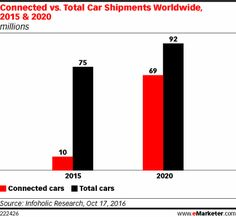 As connected, smart and self-driving vehicles become more common, they are changing the way consumers drive and how they think about mobility. These vehicles also have important implications for marketers seeking to use them as platforms for customer outreach, targeted messaging, ecommerce and personalized services.