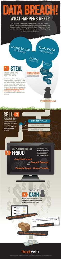 What happens after a data breach? [Infographic]