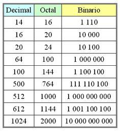 sistema binario, octal ,decimal