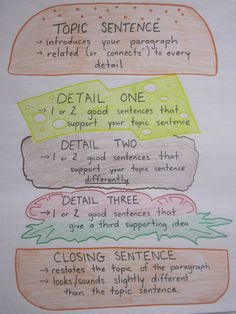 Paragraph writing anchor chart (no link included, but the chart is self-explanatory) #writing #anchorchart