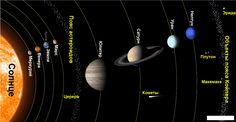 Картинки по запросу рисуем планеты солнечной системы