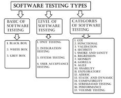 What is the need of software testing:- The Quality of Product is rapidly becoming an important competitive issue and Software Testing is a best process to check the quality of product and provide information about product under test. It's a process of verifying product needs and validating specified requirements. Why there are so many software Read more... Manual Testing, Software Testing, It Management, Project Management, White Box Testing, Smoke Testing, Functional Testing, Tecnologia, Software
