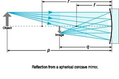 The characteristics and location of an image formed by a spherical mirror can be determined from an equation which is called spherical mirror formula.