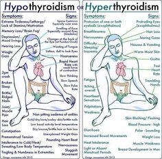 Symptoms of hypothyroidism!