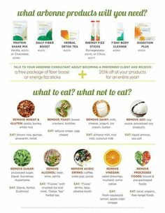 Arbonne 30 days to a new you! Lori Naylor Independent Consultant http://lorinaylor.arbonne.com
