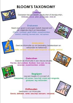 Learning Theory, Deep Learning, Coaching, Clever Kids, 21st Century Skills, Instructional Design, Thinking Skills, Science For Kids, Kids Education