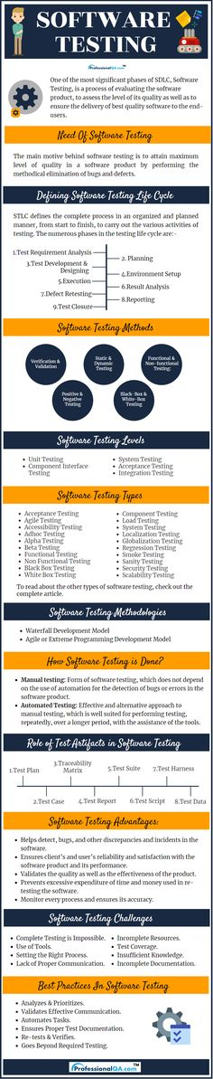 Software Testing is validating and verifying the software or product to finds bugs so that software meets requirements of the client or customers. Data Science, Computer Science, Agile User Story, Testing Techniques, School Advertising, Coaching, Computer Basics, Software Testing, Future Career