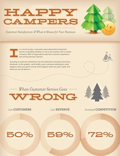 Happy Campers Online Marketing, Social Media Marketing, Digital Marketing, Copywriting, Happy Campers, Infographics, Ecommerce, Competition, Learning