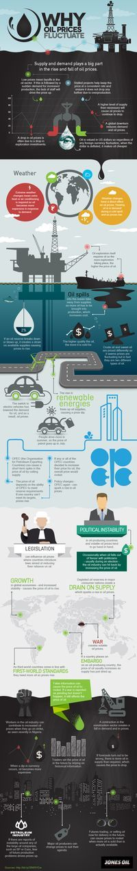 Why Oil Prices Fluctuate #Infographic #Industries