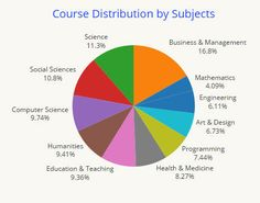 The folks at Class Central just released their data on the growth of online courses (MOOCs) in 2015 and the data is amazing. More than 35 million peoplehave enrolled in online courses in the last four years, and 2015 enrollments doubled from 2014. (That's equal to one out of five working [...]