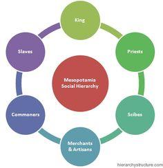 26 Social Hierarchy Ideas Social Stratification Hierarchy Social