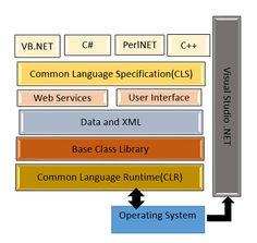 .NET Framework http://www.assignmenthelp.net/dotnet #.NET #.NETFramework #computerscience
