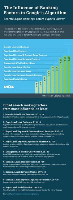 #Moz: Die wichtigsten #SEO Rankingfaktoren 2015 nach Sicht der Experten. (Grafik: Moz)