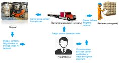 Freight Broker Sample Resume Become An Independent Freight Broker Today With Jw's Free .