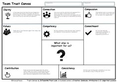 After studying what are the most important factors that influence trust in teams, they have created the Team Trust Canvas: A tool to help teams to build trust by thinking about some important… Design Thinking, Business Management, Business Planning, Service Design, Innovation, Business Model Canvas, Le Social, Business Education, Strategic Planning