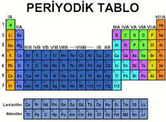 Tabla peridica y las valencias qumica pinterest tabla periyodik cetvel ile ilgili grsel sonucu urtaz Image collections