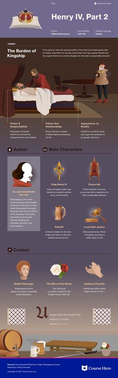 Infographic for Henry IV, Part 2