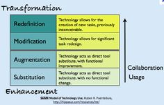 Transform Learning with SAMR: A Scale of Collaboration: http://learningtechnologies17.edublogs.org/2012/06/13/what-is-web-2-0/