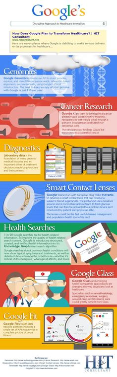 How Google Is Revolutionizing Healthcare