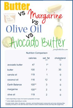 Which is better - butter, margarine, or avocado butter