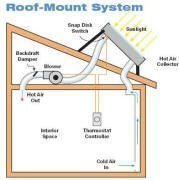 Solar space heating -- active and passive solar projects for space heating