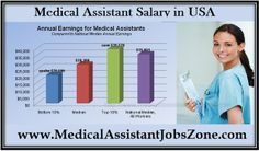 Research And Compare Medical Assistant Salary Data In ArkansaS