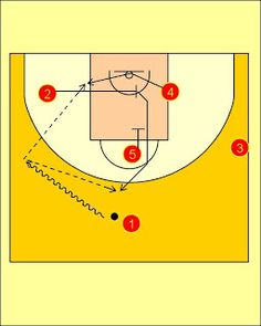 Pick'n'Roll. Resources for basketball coaches.: Spain National Team Flex Offense