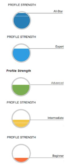 What are the different levels of LinkedIn profile strength and how do you achieve them? - Quora