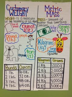 equals how many grams math weight anchor charts customary and metric weight anchor charts education math calculator fractions Science Anchor Charts, Math Charts, Math Resources, Math Activities, Math Strategies, Fifth Grade Math, Fourth Grade, Math Measurement, Measurement Activities