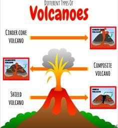 Types of Volcanoes Volcanoes, Yolo, Geography, Type, Volcano