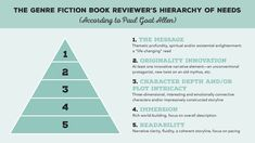 Infographic: The Book Reviewer's Hierarchy of Needs | WritersDigest.com