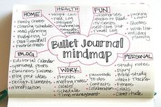bujo page ideas. Bullet journal mindmap ideas of page collections Journal Español, Bullet Journal 101, Bullet Journal Layout, Journal Prompts, Bullet Journals, Brain Dump Bullet Journal, Therapy Journal, Filofax, Discbound Planner