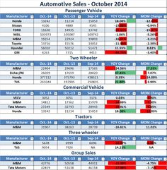 Indian Automobile News: Automobile Sales - October 2014 - INDIA