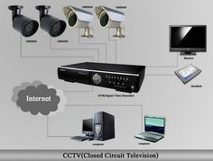 Search Cctv System Tenders, Tenders By Cctv System, Tenders For Cctv System, Private Tenders in Cctv System, Find Local Tenders in Cctv System, Cctv System Tenders in India.