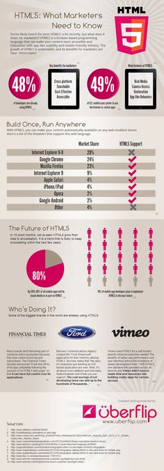 Infographic: HTML5, what marketers need to know / Infografía: Ventajas de usar HTML5