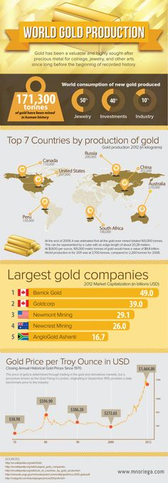 INFOGRAPHIC: World gold production. Www.Moneyconcepts365.com