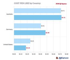 Facebook Advertising - Cost Per Like by Country - 2016 Q2 Data