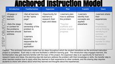 Anchored Instruction Model
