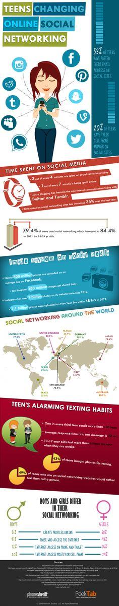 Anairas: Cómo pasan los adolescentes el tiempo en las Redes Sociales #infografía