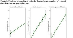 Study: racism and sexism predict support for Trump much more than economic dissatisfaction - Vox