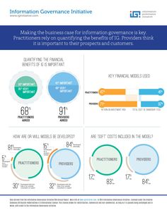 Quantifying the Financial Benefits of IG – Information Governance Initiative Information Governance, Things To Think About, Insight, Benefit, Infographic, Management, Community, Social Media, Business