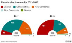 Chart showing the divide of vote in Canada's 2015 election (Liberals: Conservatives: New Democrats: Bloc Quebecois: Greens compared to the 2011 election (Liberals: Conservatives: New Democrats: Bloc Quebecois: Greens - 20 October 2015 History Articles, Liberal Party, Justin Trudeau, What Goes On, Bbc News, Current Events, Comebacks, 2015 Election, Charts