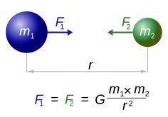 We may take it for granted now, but more than 300 years ago Sir Isaac Newton proposed a revolutionary idea: that any two objects, no matter their mass, exert gravitational force toward one another. This law is represented by an equation that many high schoolers encounter in physics class. It goes as follows: F = G × [(m1m2)/r²]  F = G × [(m1m2)/r²]  The benefit of the universal law of gravitation is that it allows us to calculate the gravitational pull between any two objects.