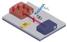 Electrons Always Find a (Quantum) Way   DeepStuff.org